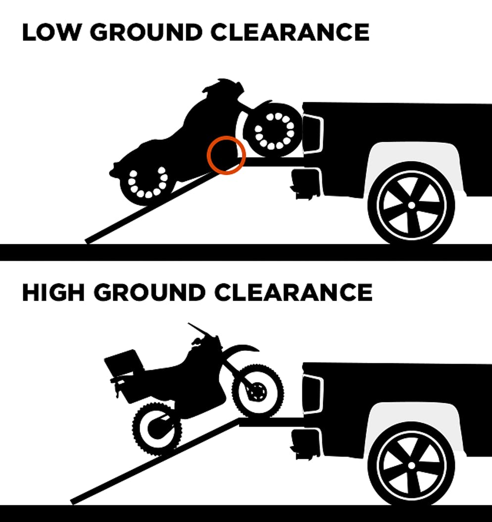 How To Load A Motorcycle Into Truck Tips And Tricks Revzilla Trailer Wiring Harness The Effects Of Breakover Angle Are Largely Immaterial If Your Bikes Low Hanging Bits Arent Particularly Teamzilla Illustration