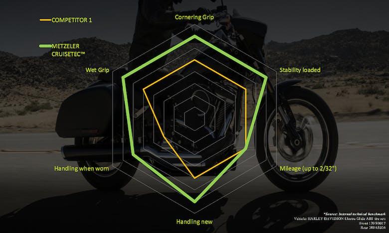 """01.19 : nouveau pneu Metzeler pour customs : """"CRUISETEC""""...  LA référence ? - Page 3 Spider_Chart"""